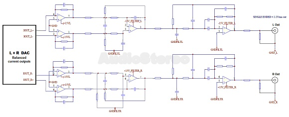 Cyrus QX DAC analogue filter stage diagram
